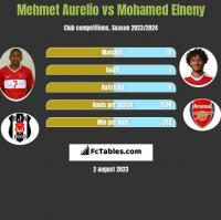Mehmet Aurelio vs Mohamed Elneny h2h player stats