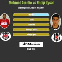 Mehmet Aurelio vs Necip Uysal h2h player stats
