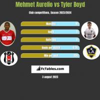 Mehmet Aurelio vs Tyler Boyd h2h player stats