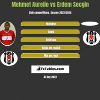 Mehmet Aurelio vs Erdem Secgin h2h player stats