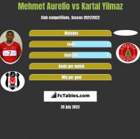 Mehmet Aurelio vs Kartal Yilmaz h2h player stats