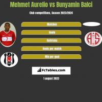 Mehmet Aurelio vs Bunyamin Balci h2h player stats