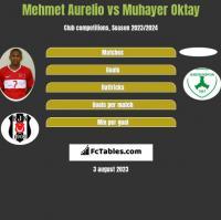 Mehmet Aurelio vs Muhayer Oktay h2h player stats