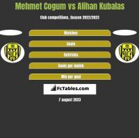 Mehmet Cogum vs Alihan Kubalas h2h player stats