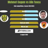 Mehmet Cogum vs Alin Tosca h2h player stats
