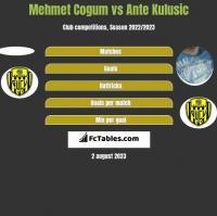 Mehmet Cogum vs Ante Kulusic h2h player stats