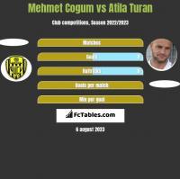 Mehmet Cogum vs Atila Turan h2h player stats