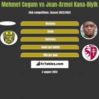 Mehmet Cogum vs Jean-Armel Kana-Biyik h2h player stats