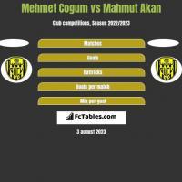 Mehmet Cogum vs Mahmut Akan h2h player stats