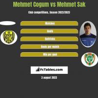 Mehmet Cogum vs Mehmet Sak h2h player stats