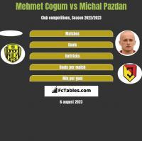 Mehmet Cogum vs Michal Pazdan h2h player stats