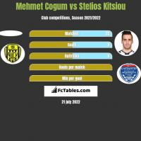 Mehmet Cogum vs Stelios Kitsiou h2h player stats