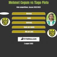 Mehmet Cogum vs Tiago Pinto h2h player stats