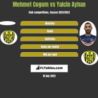 Mehmet Cogum vs Yalcin Ayhan h2h player stats