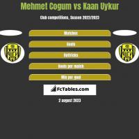 Mehmet Cogum vs Kaan Uykur h2h player stats