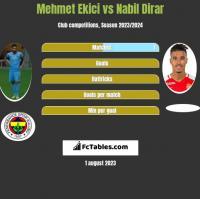 Mehmet Ekici vs Nabil Dirar h2h player stats