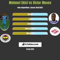 Mehmet Ekici vs Victor Moses h2h player stats
