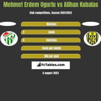 Mehmet Erdem Ugurlu vs Alihan Kubalas h2h player stats