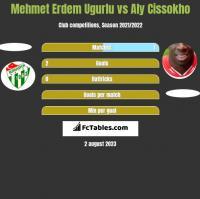 Mehmet Erdem Ugurlu vs Aly Cissokho h2h player stats