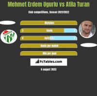 Mehmet Erdem Ugurlu vs Atila Turan h2h player stats