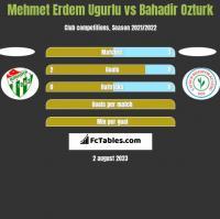 Mehmet Erdem Ugurlu vs Bahadir Ozturk h2h player stats