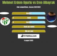 Mehmet Erdem Ugurlu vs Eren Albayrak h2h player stats