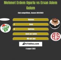 Mehmet Erdem Ugurlu vs Ersan Adem Gulum h2h player stats
