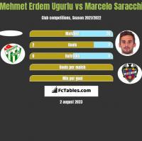 Mehmet Erdem Ugurlu vs Marcelo Saracchi h2h player stats
