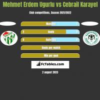 Mehmet Erdem Ugurlu vs Cebrail Karayel h2h player stats