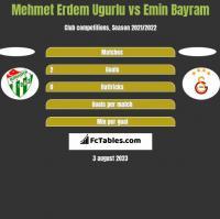 Mehmet Erdem Ugurlu vs Emin Bayram h2h player stats