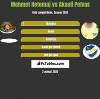 Mehmet Hetemaj vs Akseli Pelvas h2h player stats