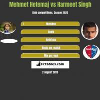 Mehmet Hetemaj vs Harmeet Singh h2h player stats