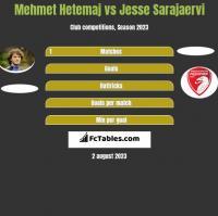 Mehmet Hetemaj vs Jesse Sarajaervi h2h player stats