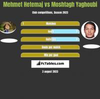 Mehmet Hetemaj vs Moshtagh Yaghoubi h2h player stats