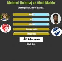 Mehmet Hetemaj vs Obed Malolo h2h player stats