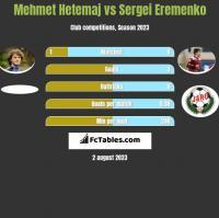 Mehmet Hetemaj vs Sergei Eremenko h2h player stats