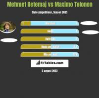Mehmet Hetemaj vs Maximo Tolonen h2h player stats