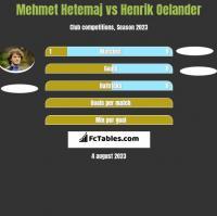 Mehmet Hetemaj vs Henrik Oelander h2h player stats