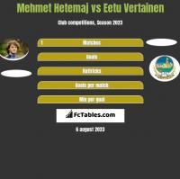 Mehmet Hetemaj vs Eetu Vertainen h2h player stats