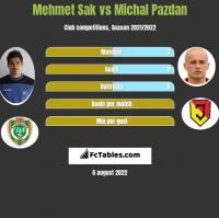 Mehmet Sak vs Michał Pazdan h2h player stats