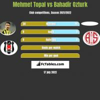 Mehmet Topal vs Bahadir Ozturk h2h player stats