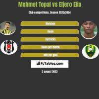Mehmet Topal vs Eljero Elia h2h player stats