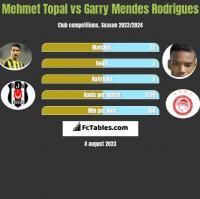 Mehmet Topal vs Garry Mendes Rodrigues h2h player stats
