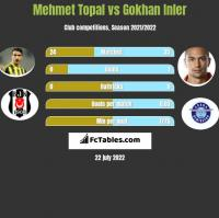 Mehmet Topal vs Gokhan Inler h2h player stats
