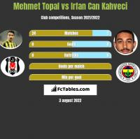 Mehmet Topal vs Irfan Can Kahveci h2h player stats