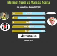 Mehmet Topal vs Marcos Acuna h2h player stats