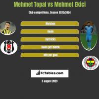 Mehmet Topal vs Mehmet Ekici h2h player stats