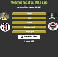 Mehmet Topal vs Miha Zajc h2h player stats