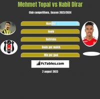 Mehmet Topal vs Nabil Dirar h2h player stats