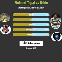 Mehmet Topal vs Naldo h2h player stats